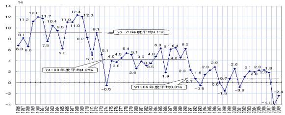 国内総生産成長率, growth rate of the gross domestic product(GDP)in Japan